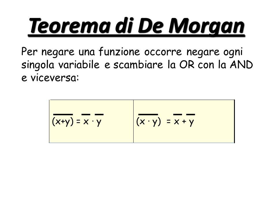 Teorema di De Morgan Per negare una funzione occorre negare ogni singola variabile e scambiare la OR con la AND e viceversa:
