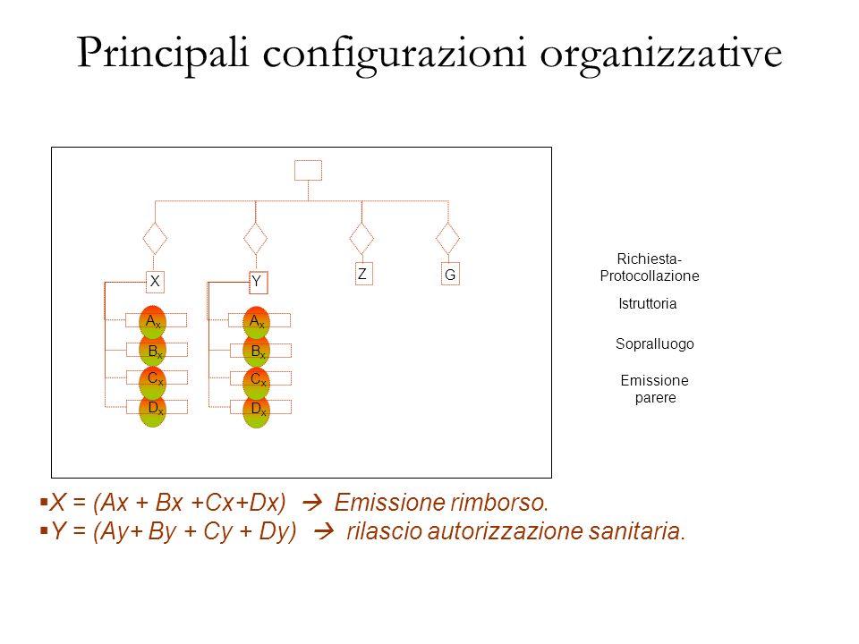 Principali configurazioni organizzative