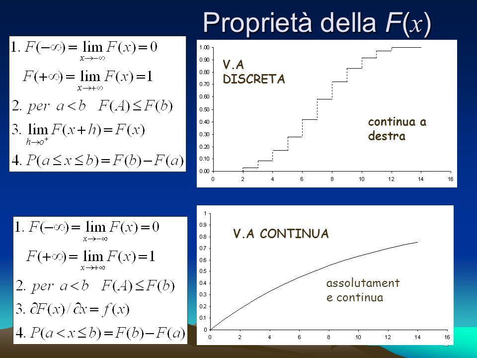 Proprietà della F(x) V.A DISCRETA continua a destra V.A CONTINUA