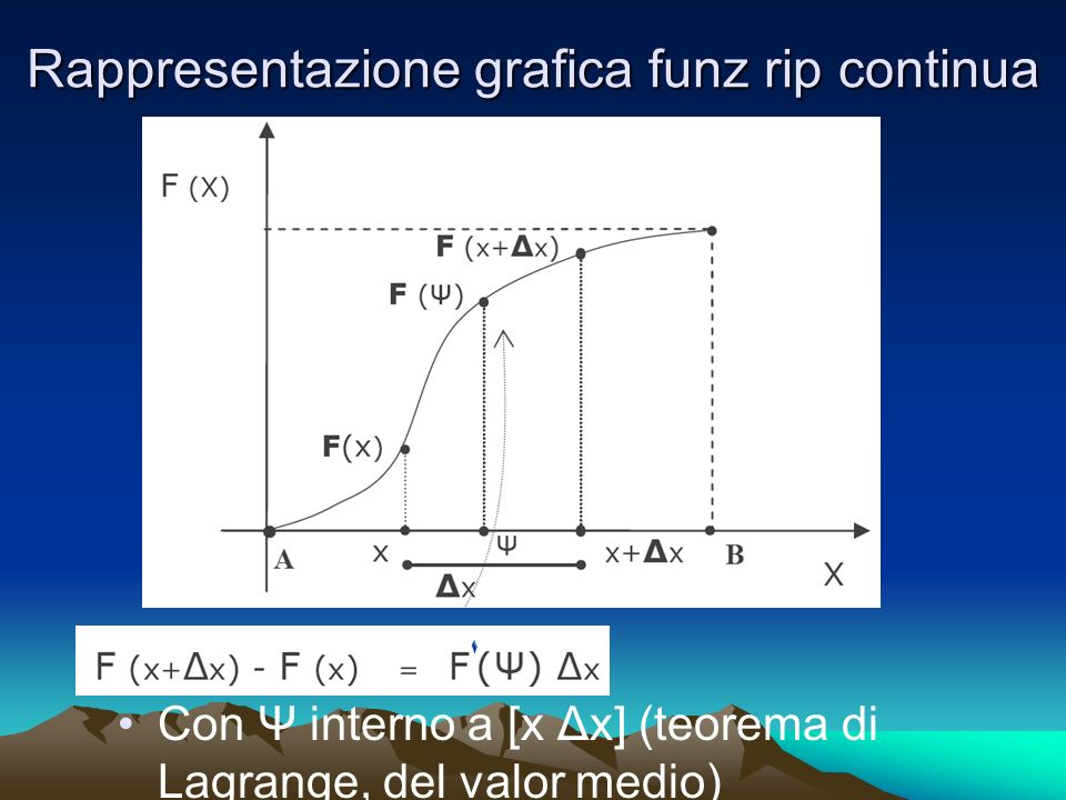 Rappresentazione grafica funz rip continua
