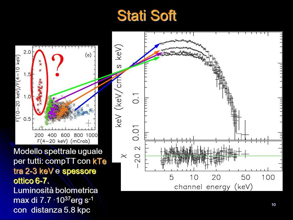 Stati Soft Modello spettrale uguale per tutti: compTT con kTe tra 2-3 keV e spessore ottico 6-7.