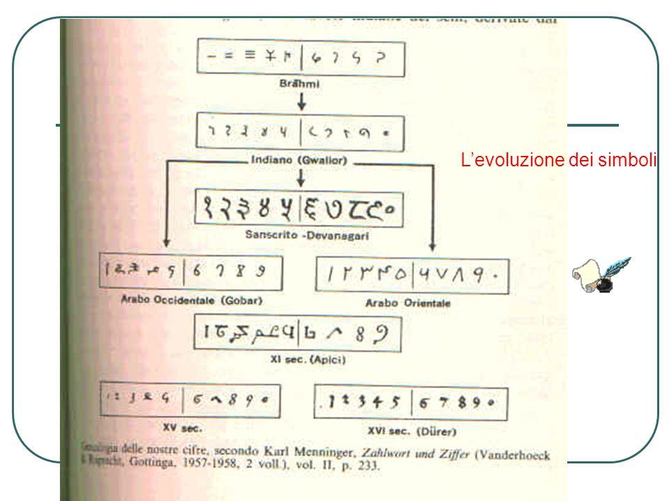 L'evoluzione dei simboli