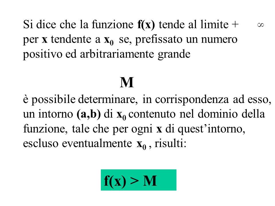M f(x) > M Si dice che la funzione f(x) tende al limite +