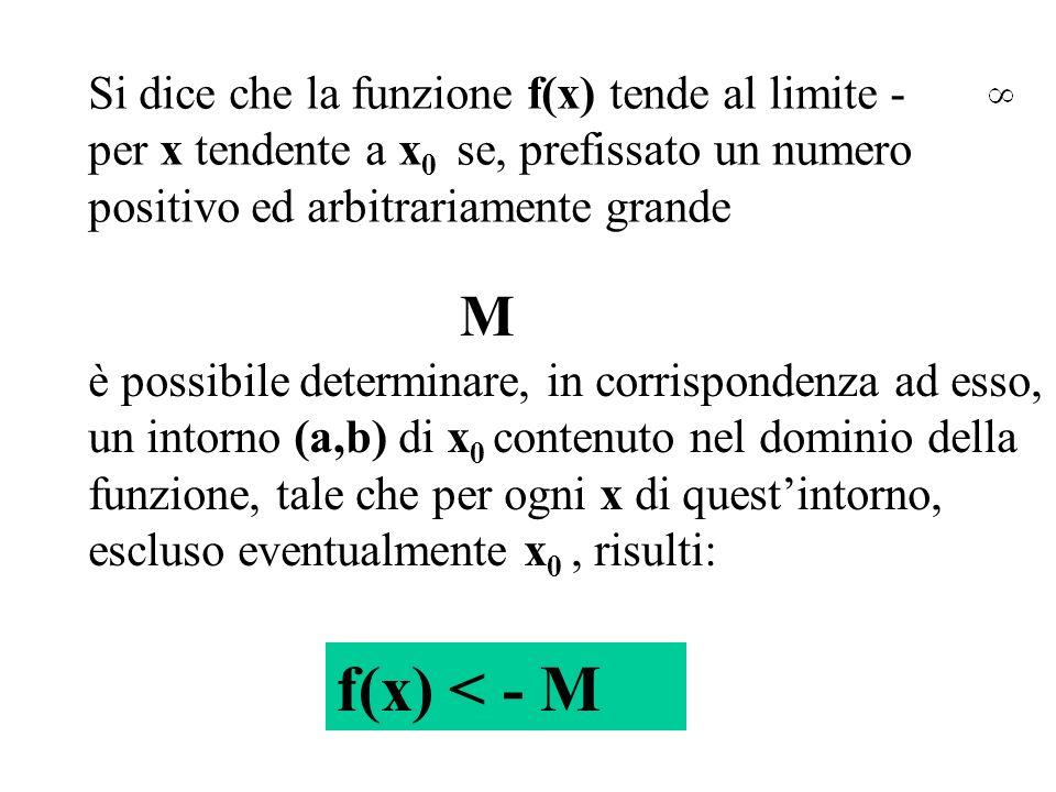 f(x) < - M M Si dice che la funzione f(x) tende al limite -