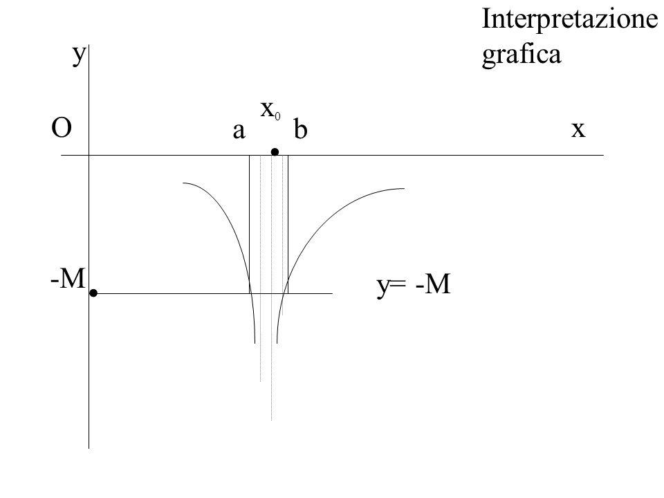 Interpretazione grafica y . x0 O a b x . -M y= -M