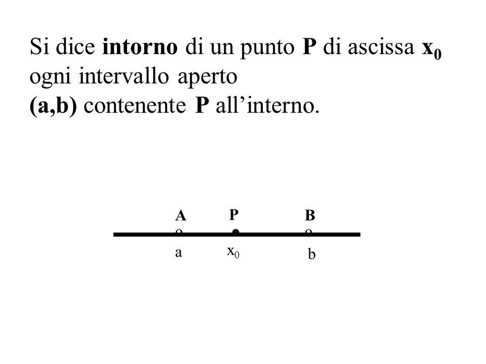 . Si dice intorno di un punto P di ascissa x0 ogni intervallo aperto