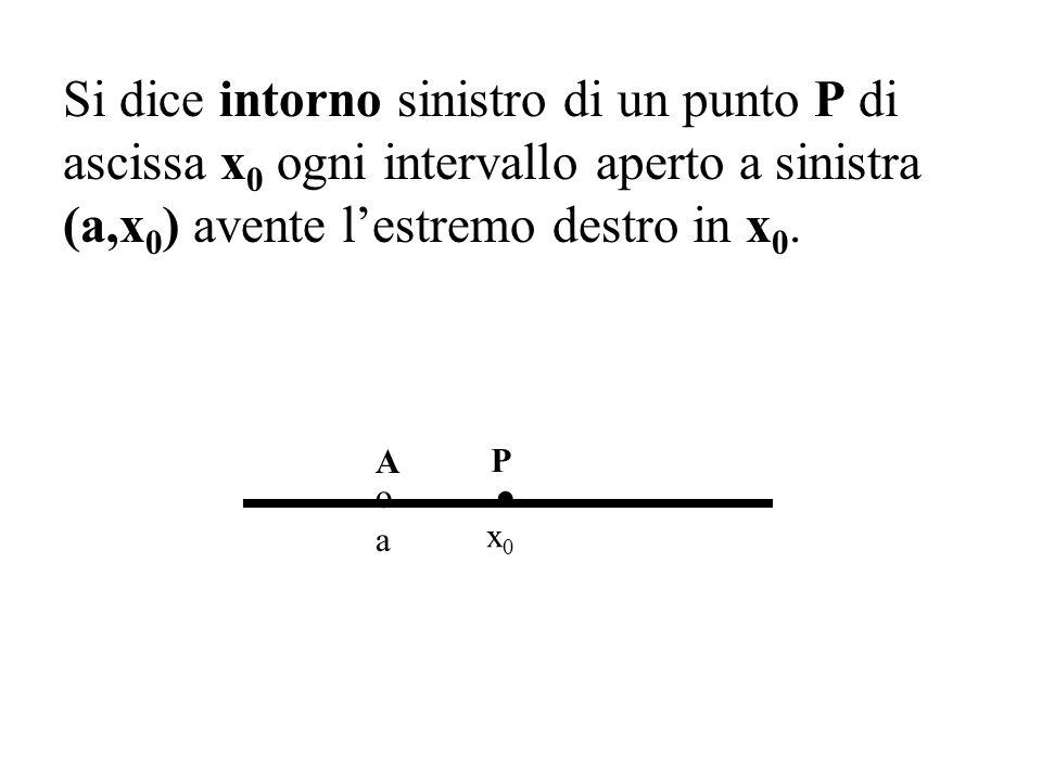 Si dice intorno sinistro di un punto P di ascissa x0 ogni intervallo aperto a sinistra