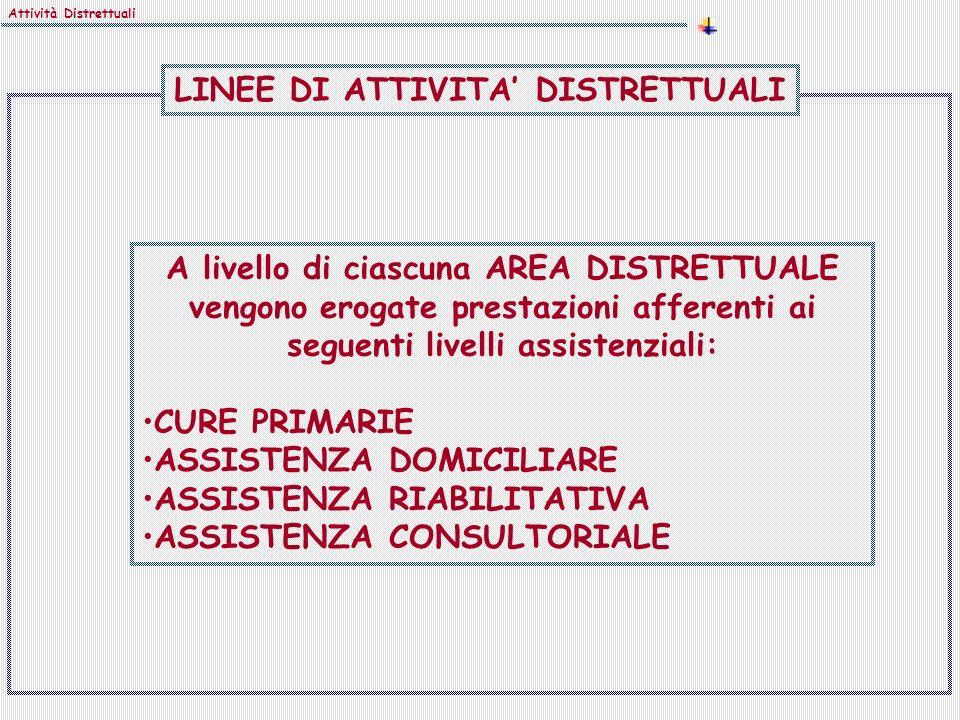 LINEE DI ATTIVITA' DISTRETTUALI