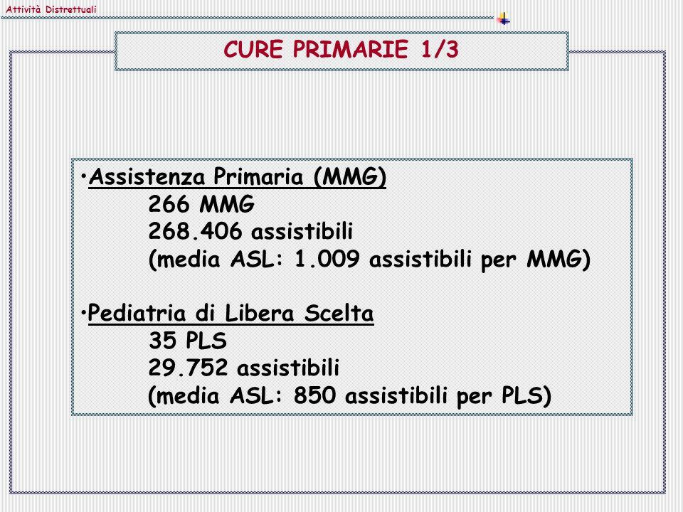 Assistenza Primaria (MMG) 266 MMG 268.406 assistibili