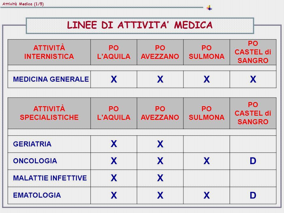 LINEE DI ATTIVITA' MEDICA X