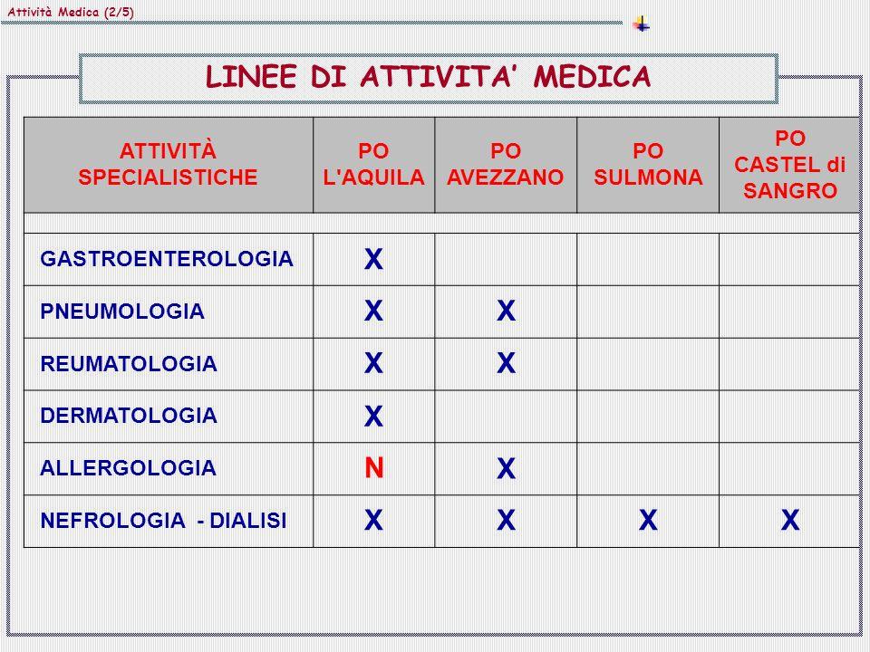LINEE DI ATTIVITA' MEDICA