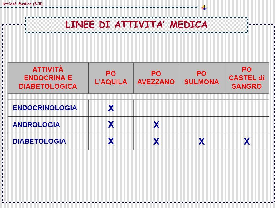 LINEE DI ATTIVITA' MEDICA ATTIVITà ENDOCRINA E DIABETOLOGICA
