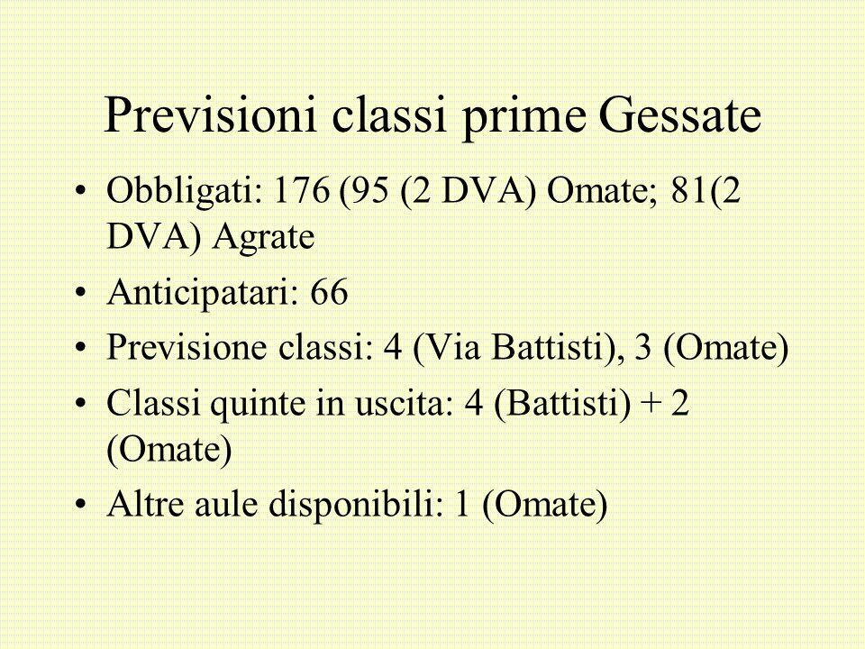 Previsioni classi prime Gessate
