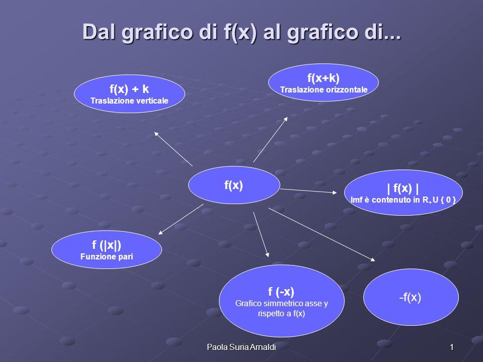 Dal grafico di f(x) al grafico di...