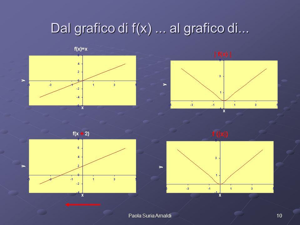 Dal grafico di f(x) ... al grafico di...