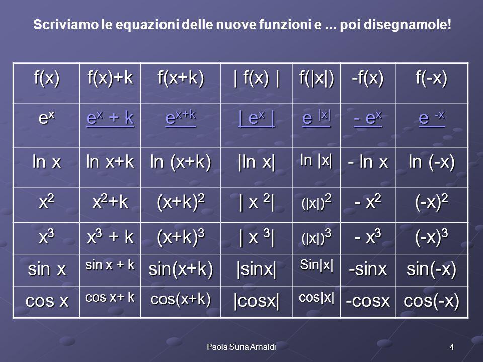 f(x) f(x)+k f(x+k) | f(x) | f(|x|) -f(x) f(-x) ex ex + k ex+k | ex |