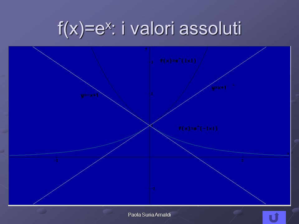 f(x)=ex: i valori assoluti