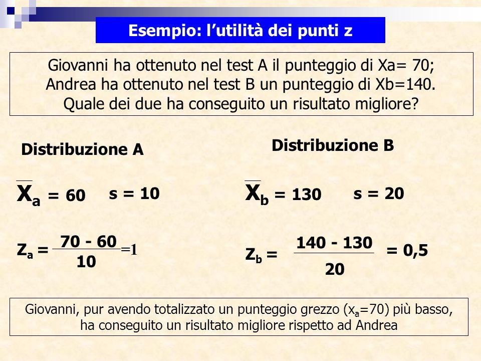 Esempio: l'utilità dei punti z