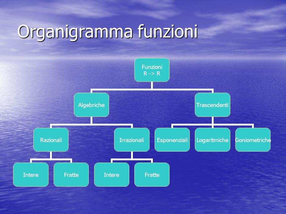 Organigramma funzioni