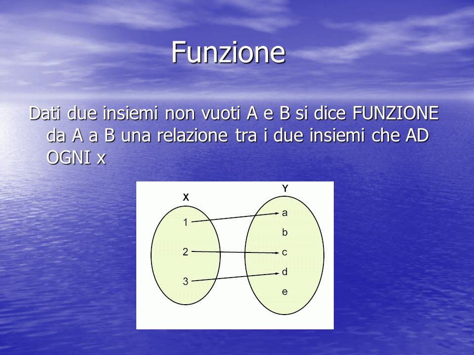 Funzione Dati due insiemi non vuoti A e B si dice FUNZIONE da A a B una relazione tra i due insiemi che AD OGNI x.