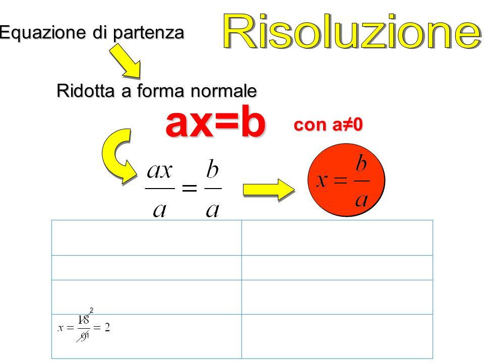 ax=b Risoluzione Equazione di partenza Ridotta a forma normale con a≠0