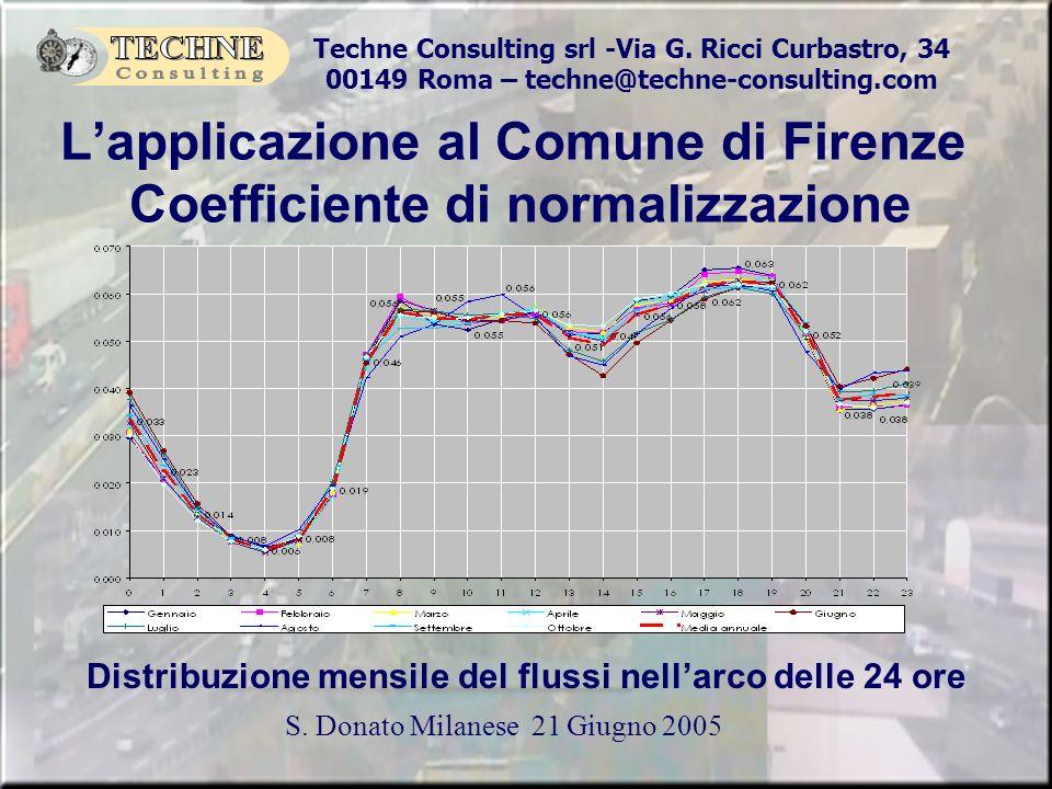 L'applicazione al Comune di Firenze Coefficiente di normalizzazione