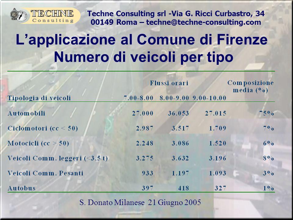 L'applicazione al Comune di Firenze Numero di veicoli per tipo