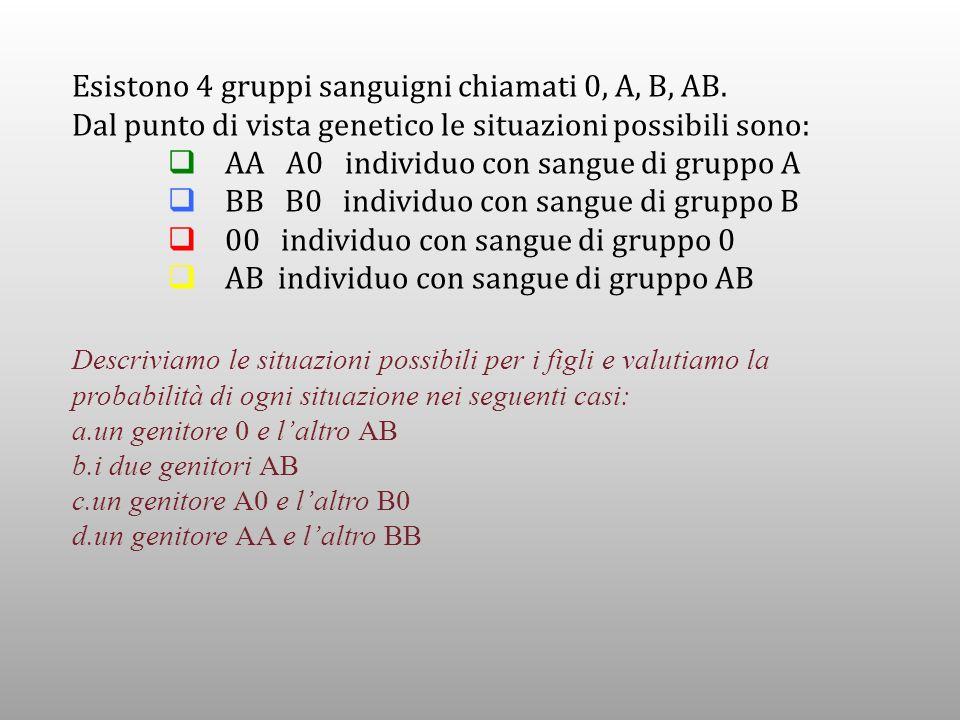 Esistono 4 gruppi sanguigni chiamati 0, A, B, AB.