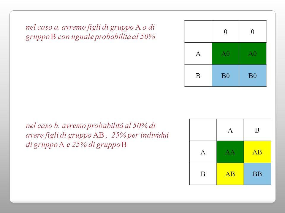 nel caso a. avremo figli di gruppo A o di gruppo B con uguale probabilità al 50%
