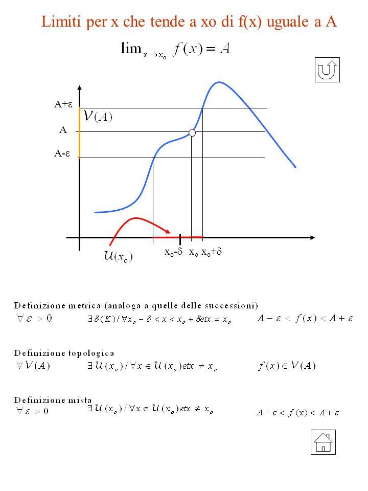 Limiti per x che tende a xo di f(x) uguale a A