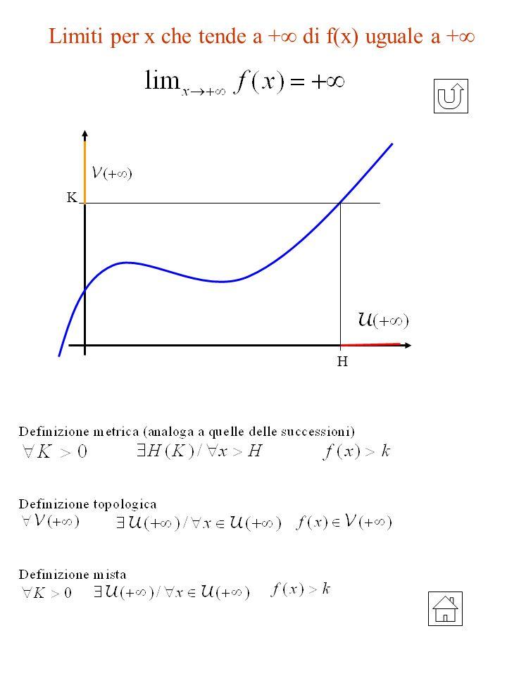 Limiti per x che tende a + di f(x) uguale a +