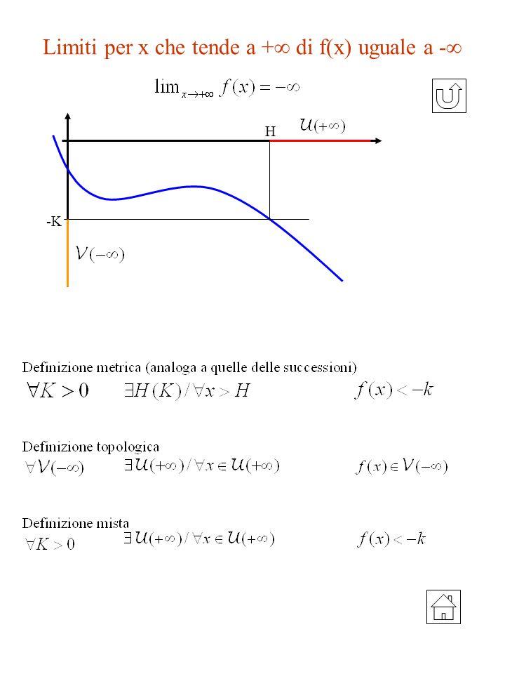 Limiti per x che tende a + di f(x) uguale a -