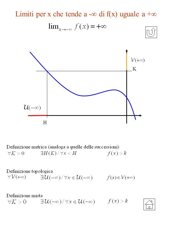 Limiti per x che tende a - di f(x) uguale a +