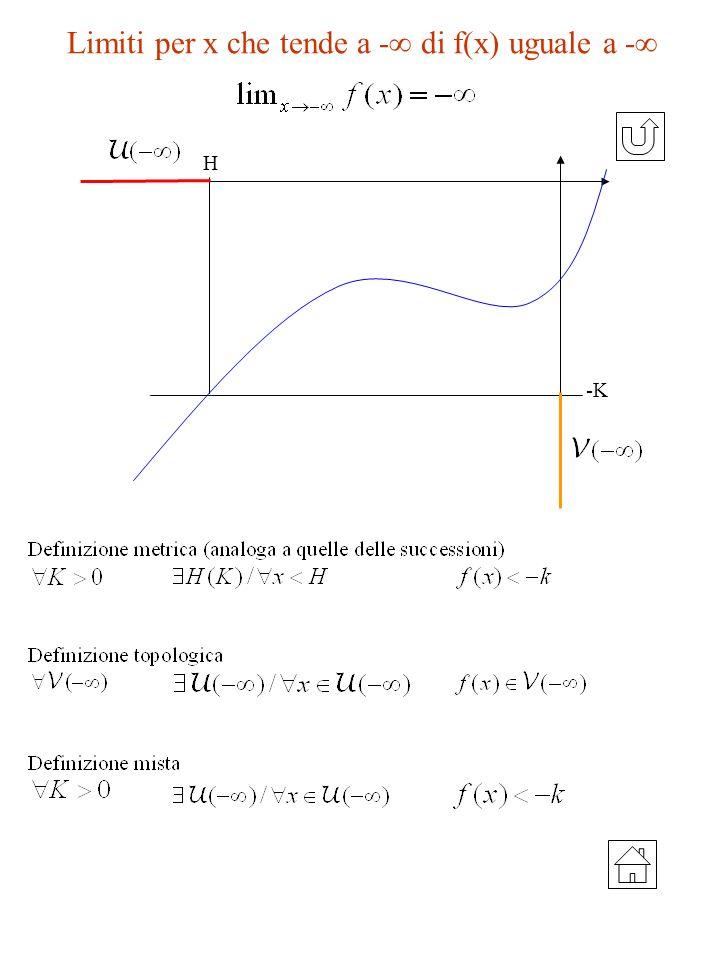Limiti per x che tende a - di f(x) uguale a -