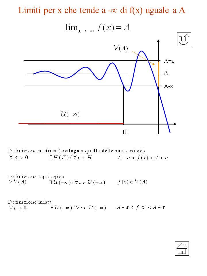 Limiti per x che tende a - di f(x) uguale a A