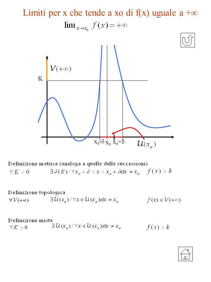 Limiti per x che tende a xo di f(x) uguale a +