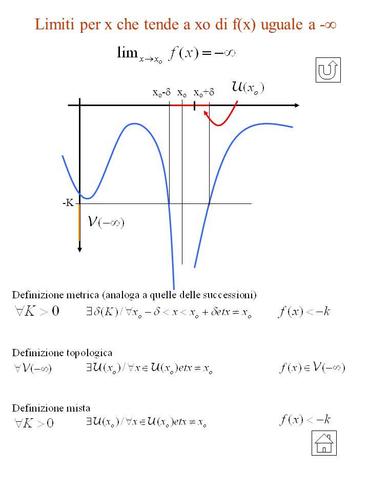 Limiti per x che tende a xo di f(x) uguale a -