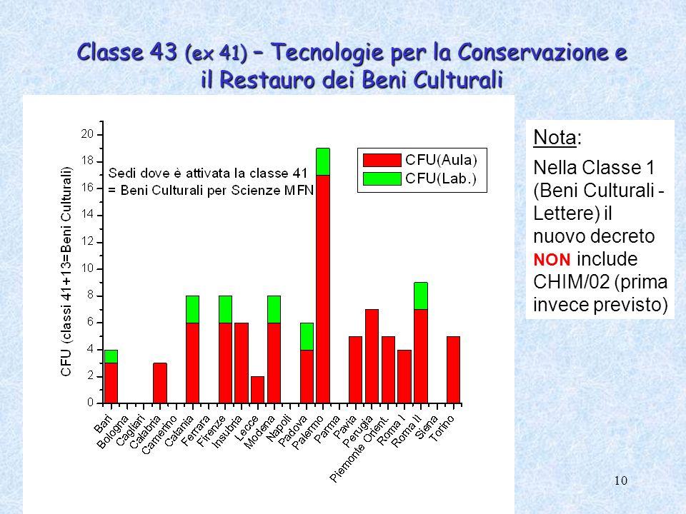 Classe 43 (ex 41) – Tecnologie per la Conservazione e il Restauro dei Beni Culturali