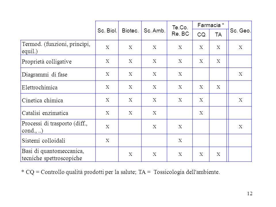 Termod. (funzioni, princìpi, equil.) Proprietà colligative