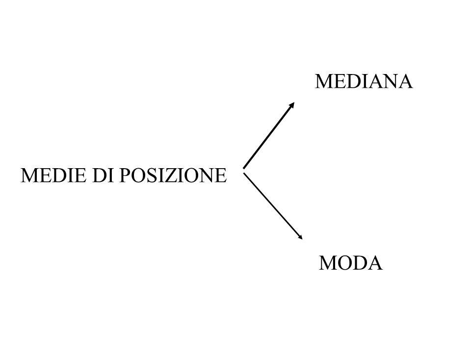 MEDIANA MEDIE DI POSIZIONE MODA