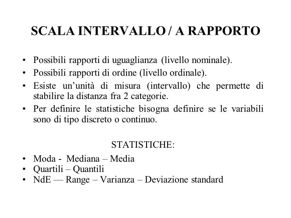 SCALA INTERVALLO / A RAPPORTO