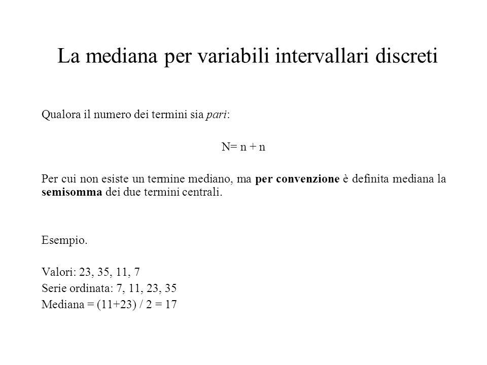 La mediana per variabili intervallari discreti