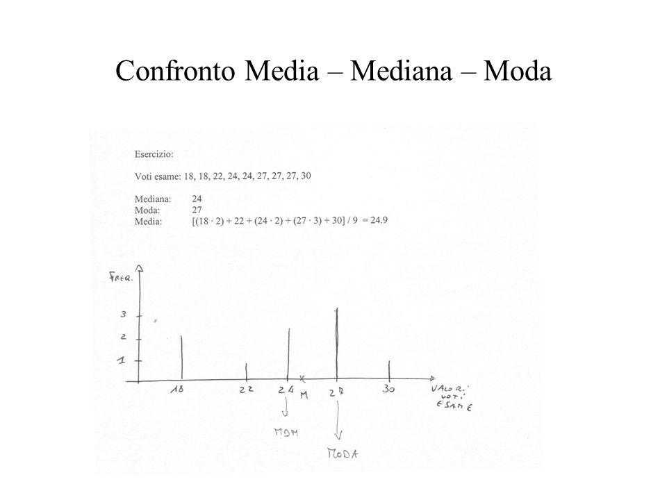 Confronto Media – Mediana – Moda
