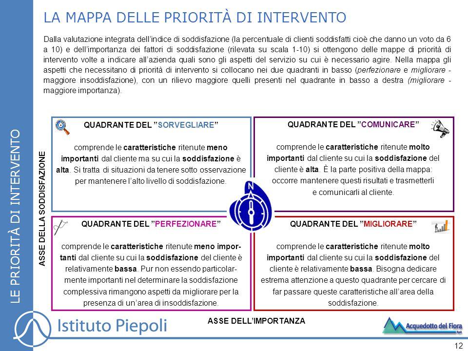 LA MAPPA DELLE PRIORITÀ DI INTERVENTO
