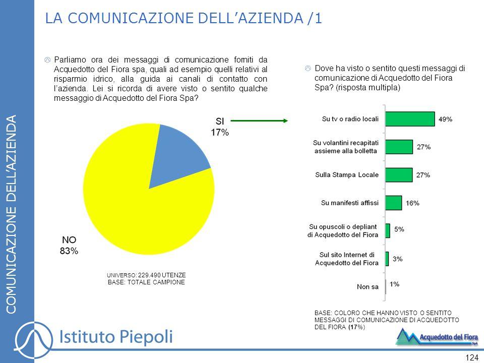 LA COMUNICAZIONE DELL'AZIENDA /1