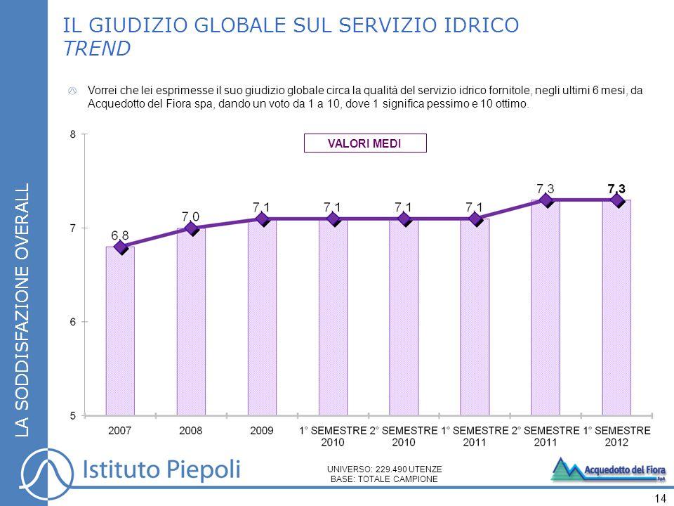 IL GIUDIZIO GLOBALE SUL SERVIZIO IDRICO TREND