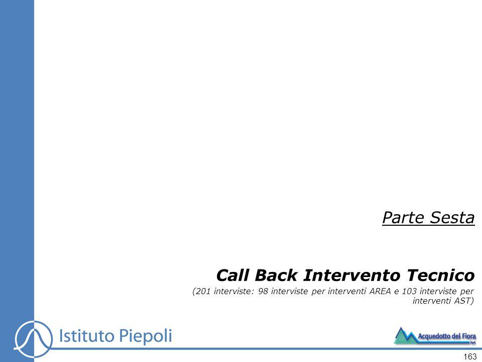 Call Back Intervento Tecnico