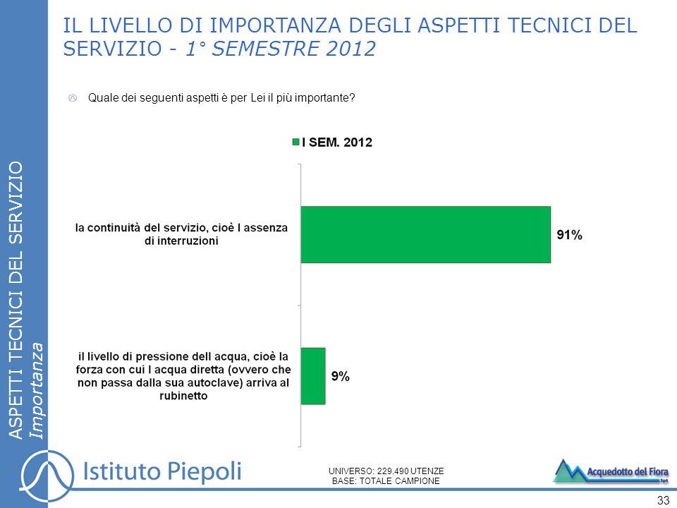 IL LIVELLO DI IMPORTANZA DEGLI ASPETTI TECNICI DEL SERVIZIO - 1° SEMESTRE 2012