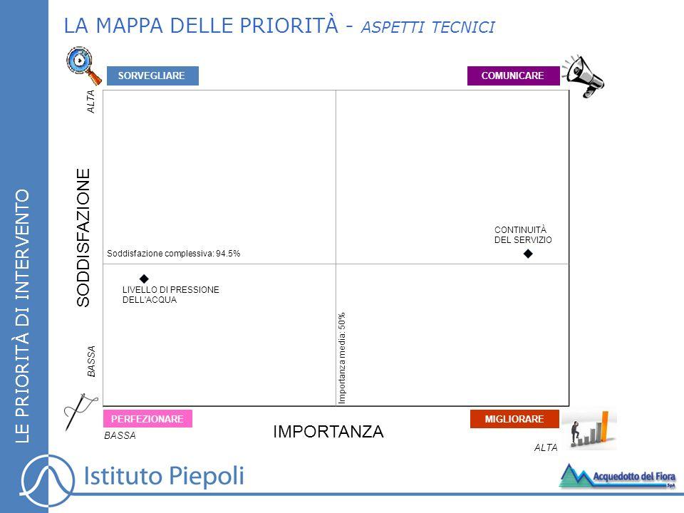 LA MAPPA DELLE PRIORITÀ - ASPETTI TECNICI