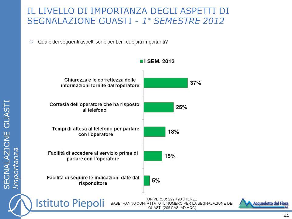 IL LIVELLO DI IMPORTANZA DEGLI ASPETTI DI SEGNALAZIONE GUASTI - 1° SEMESTRE 2012